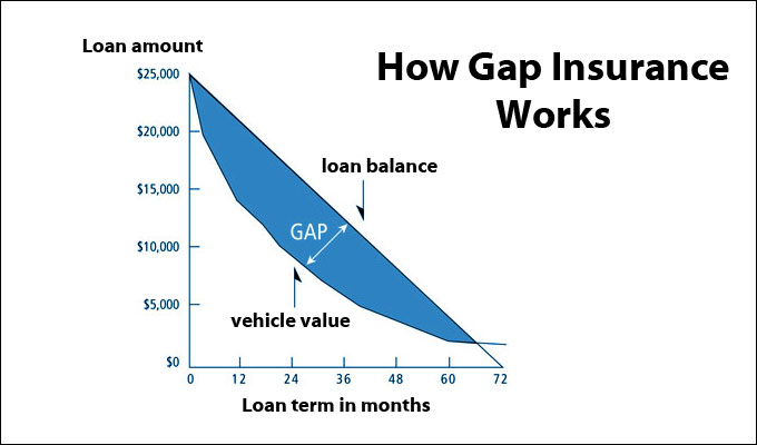 Gapcover Insurance For Cars